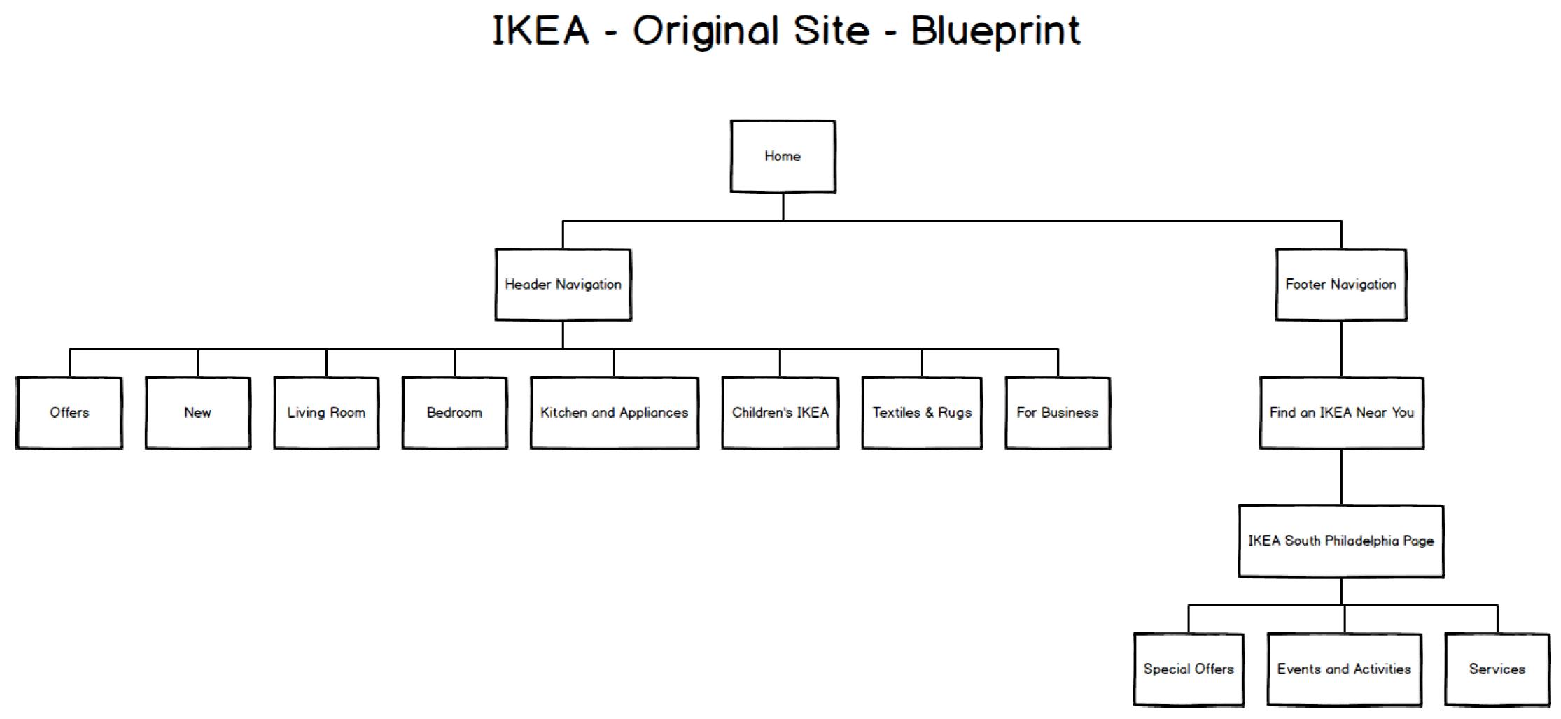 Ikea user experience analysis web user experience designer ikea original blueprint malvernweather Gallery