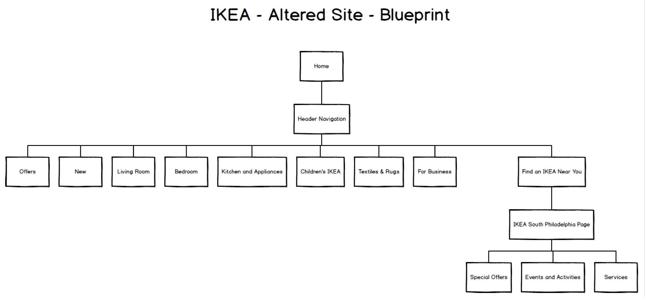 Ikea user experience analysis web user experience designer ikea original blueprint ikea altered blueprint malvernweather Gallery